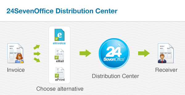24 SevenOffice Distribution Center